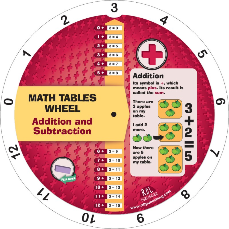 Addition and Substraction Wheel - recto