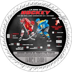 La roue du hockey