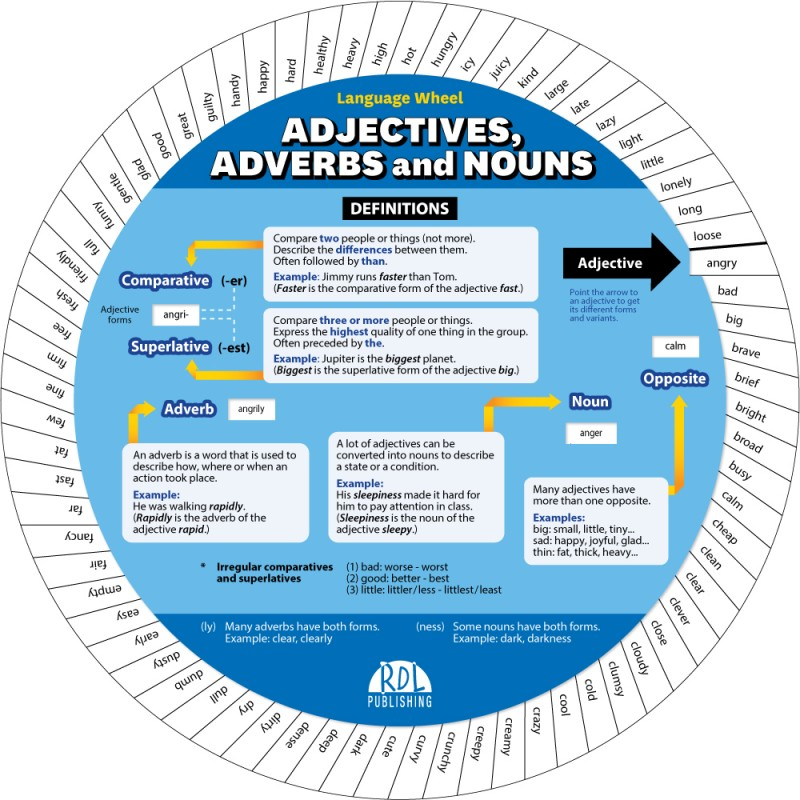 English Adjectives, Adverbs ans Nouns Wheel - Recto